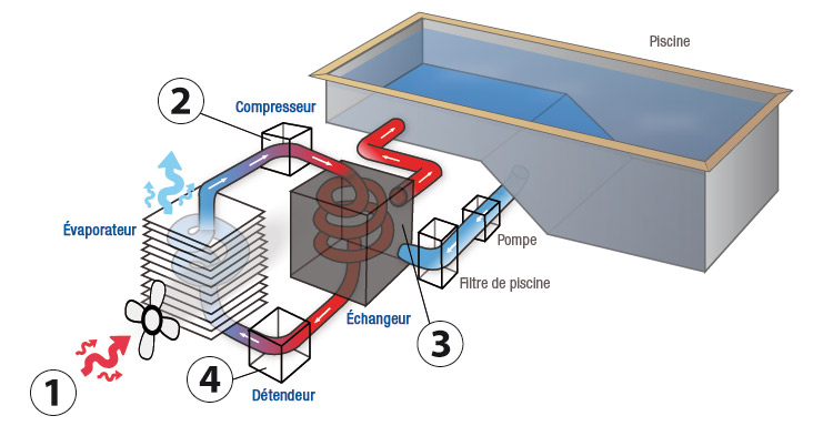 Bomba de calor for Calefaccion por bomba de calor